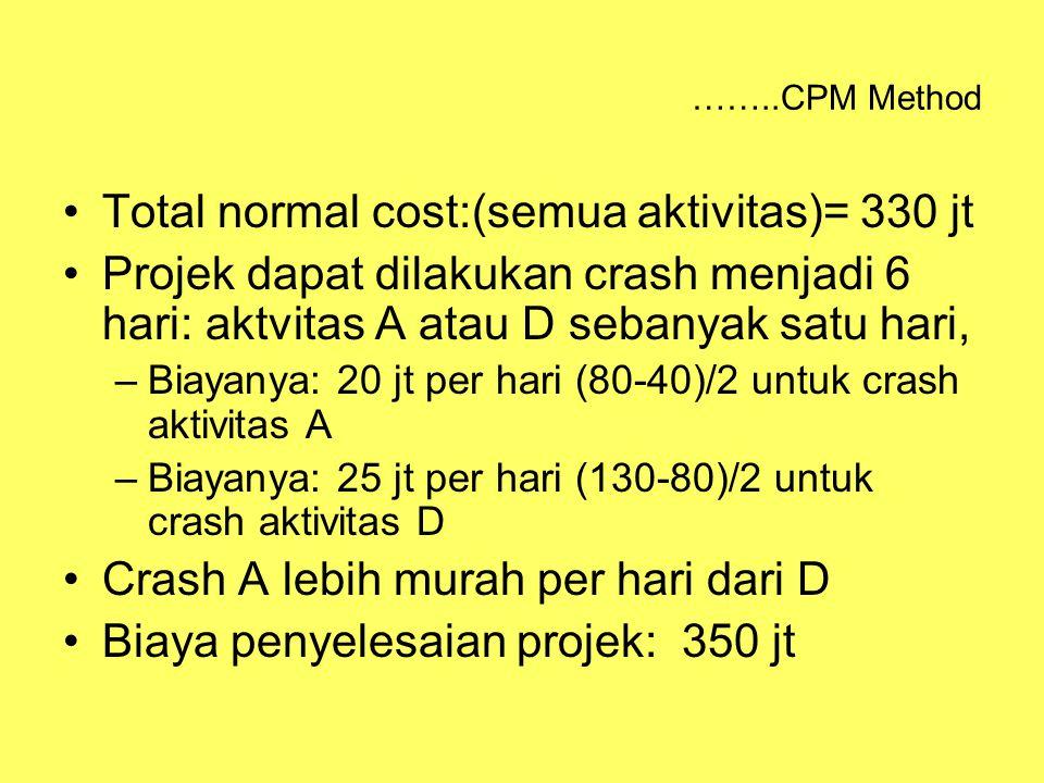 Total normal cost:(semua aktivitas)= 330 jt