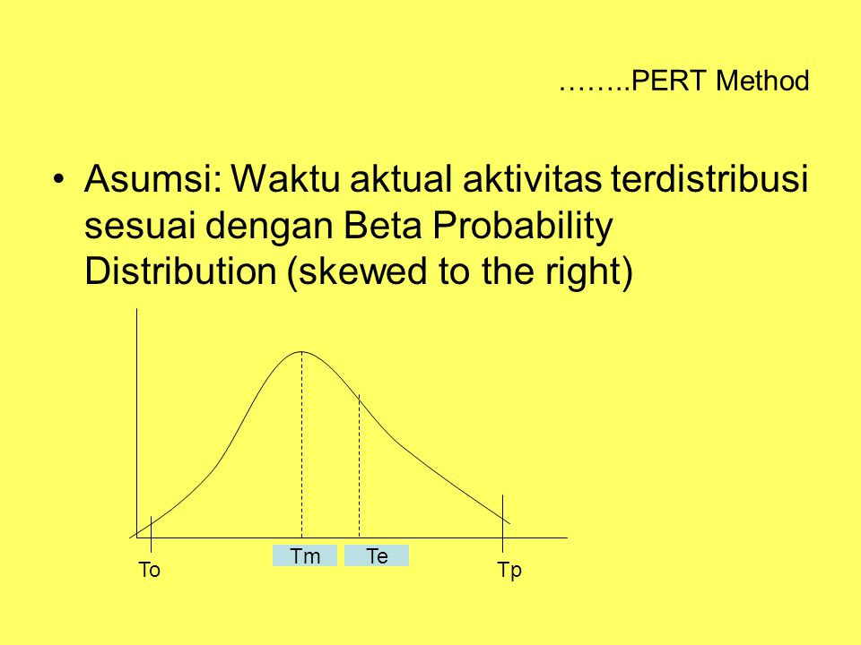 ……..PERT Method Asumsi: Waktu aktual aktivitas terdistribusi sesuai dengan Beta Probability Distribution (skewed to the right)