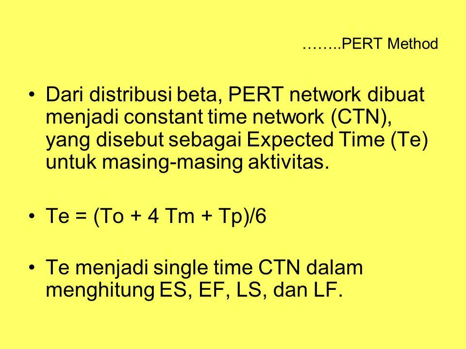 Te menjadi single time CTN dalam menghitung ES, EF, LS, dan LF.