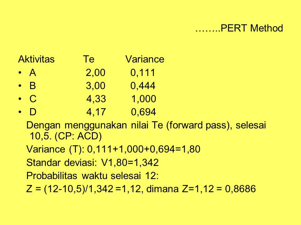 ……..PERT Method Aktivitas Te Variance. A 2,00 0,111. B 3,00 0,444.