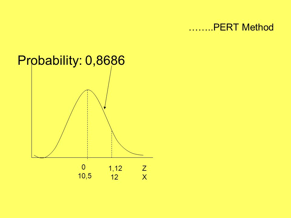 ……..PERT Method Probability: 0,8686 10,5 1,12 12 Z X