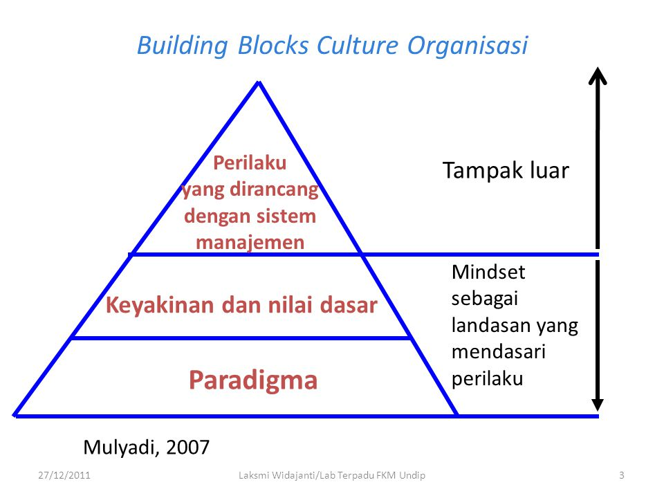 Building Blocks Culture Organisasi