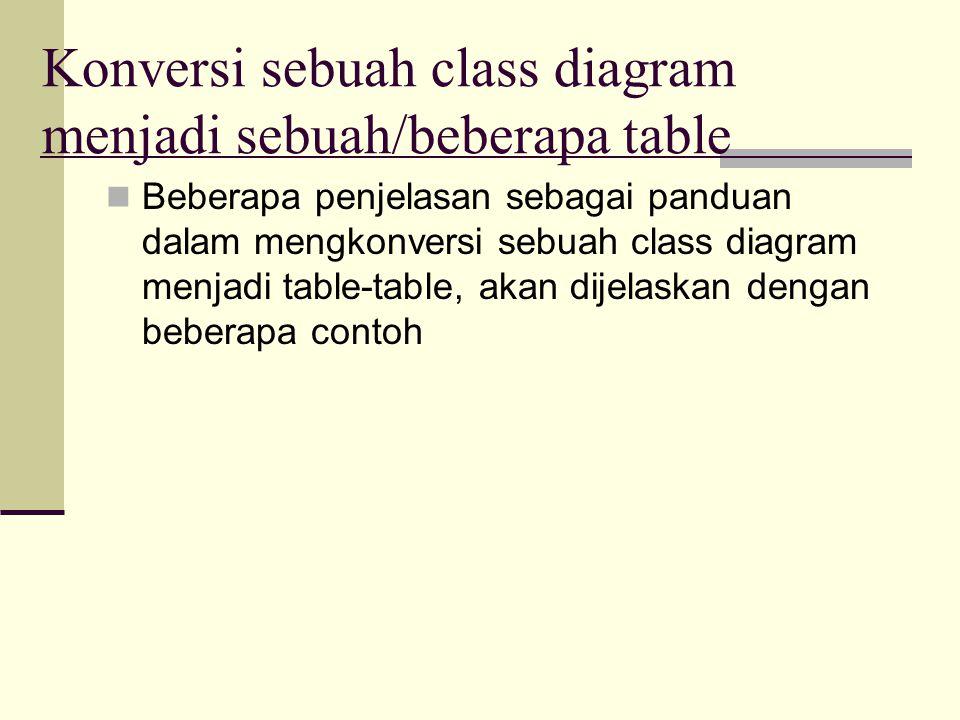 Konversi sebuah class diagram menjadi sebuah/beberapa table