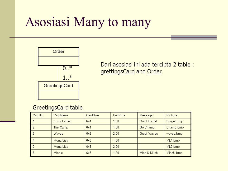 Asosiasi Many to many GreetingsCard. Order. 0..* 1..* Dari asosiasi ini ada tercipta 2 table : grettingsCard and Order.