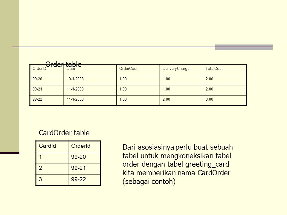 Order table CardOrder table