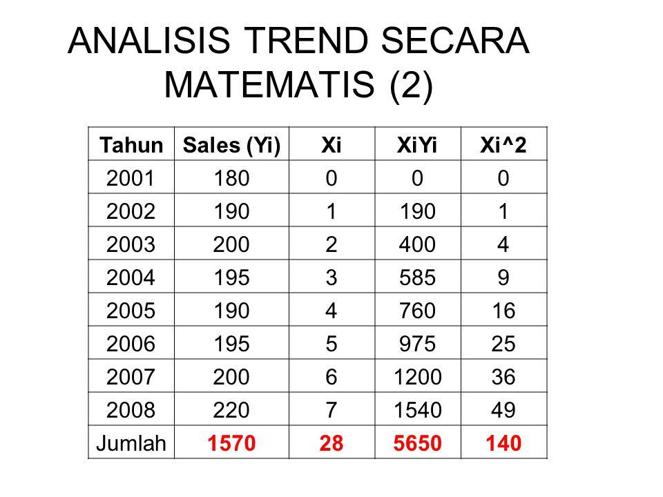 ANALISIS TREND SECARA MATEMATIS (2)