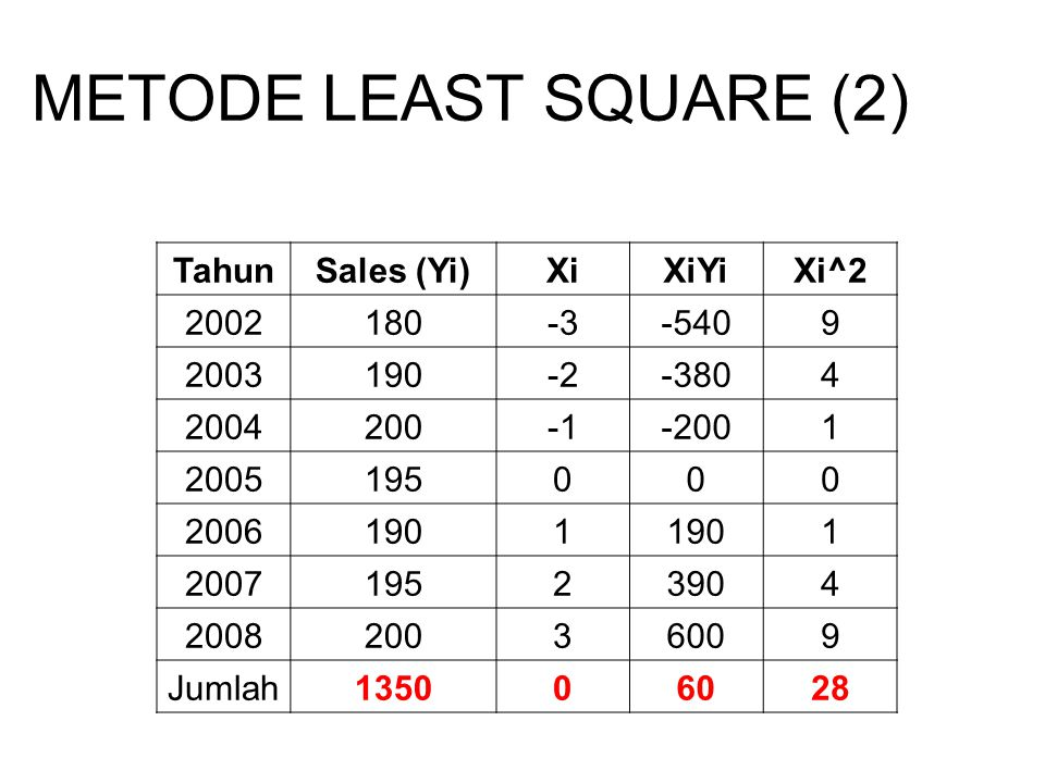 METODE LEAST SQUARE (2) Tahun Sales (Yi) Xi XiYi Xi^2 2002 180 -3 -540