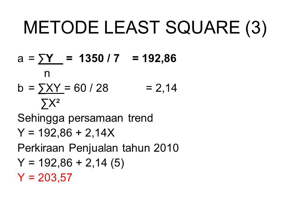 METODE LEAST SQUARE (3) a = ∑Y = 1350 / 7 = 192,86 n