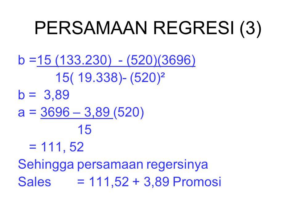 PERSAMAAN REGRESI (3) b =15 (133.230) - (520)(3696)