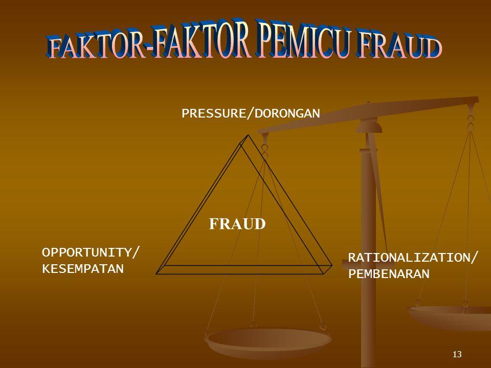 FAKTOR-FAKTOR PEMICU FRAUD