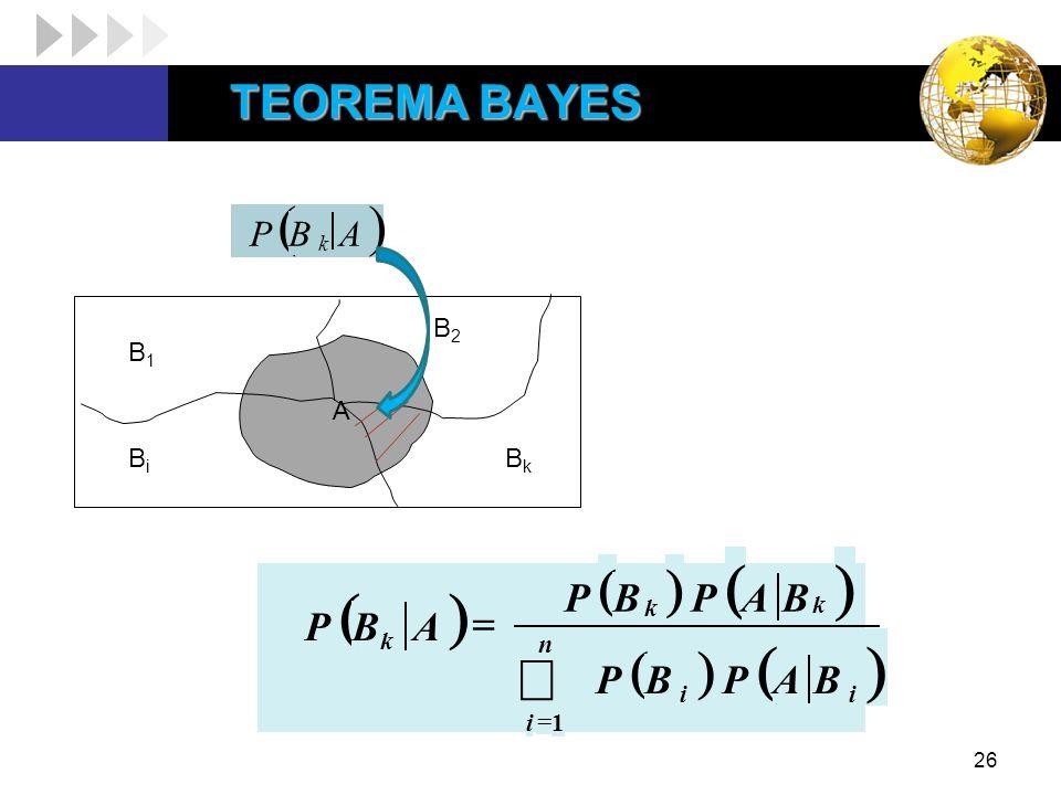 TEOREMA BAYES B1 B2 Bi Bk A ( ) B P k ( ) å = n i k B A P 1