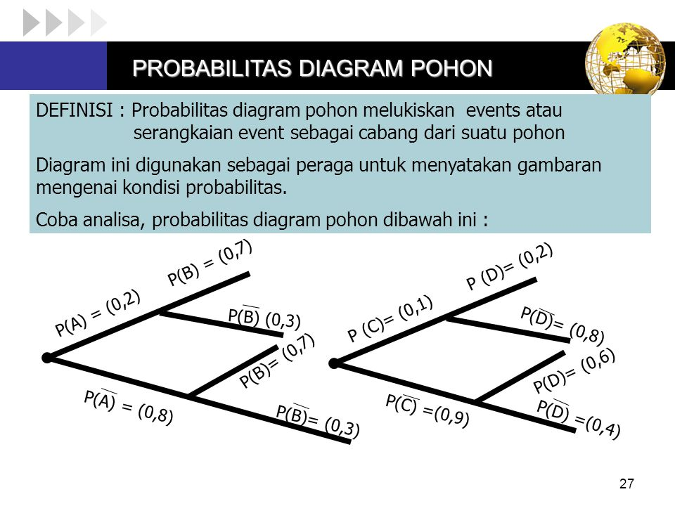 Conditional probability bayes theorem and independence ppt download probabilitas diagram pohon ccuart Gallery