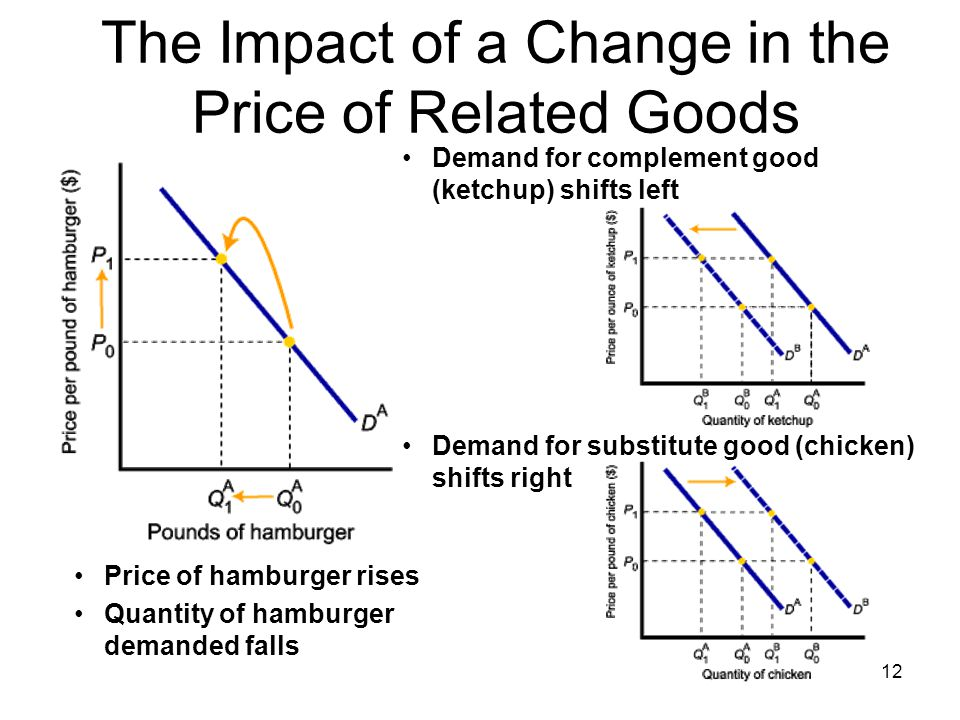 The Impact of a Change in the Price of Related Goods