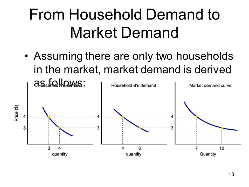 From Household Demand to Market Demand