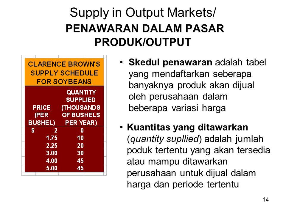 Supply in Output Markets/ PENAWARAN DALAM PASAR PRODUK/OUTPUT