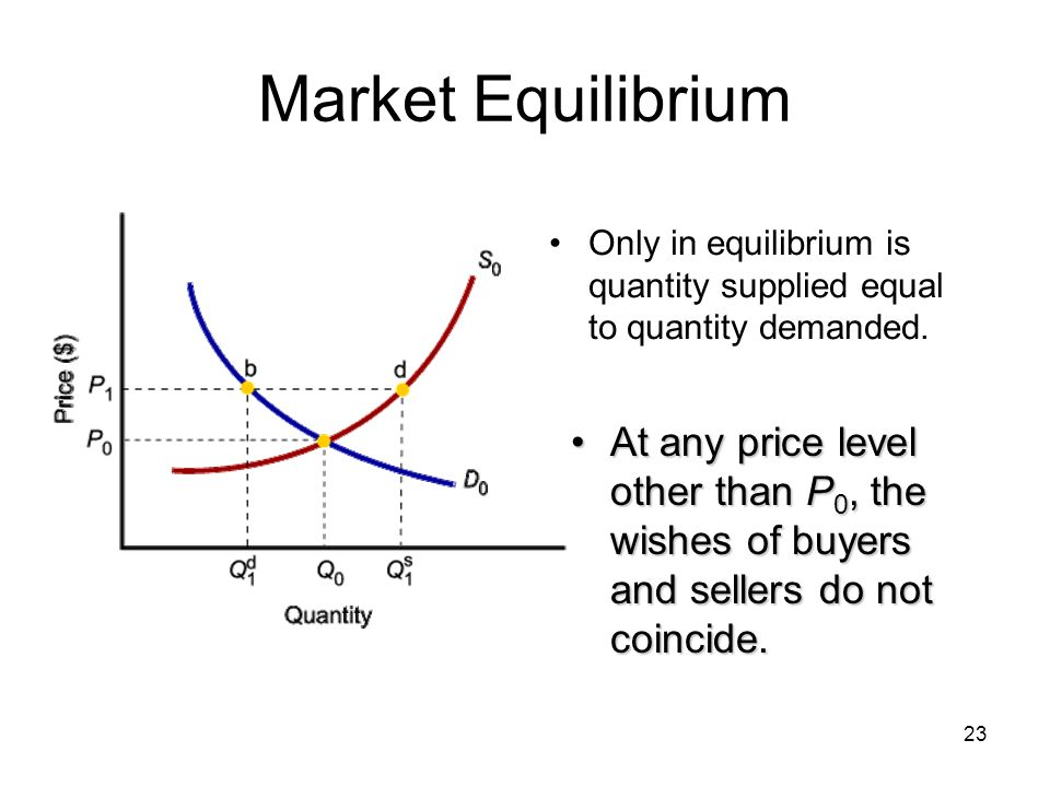 Market Equilibrium Only in equilibrium is quantity supplied equal to quantity demanded.