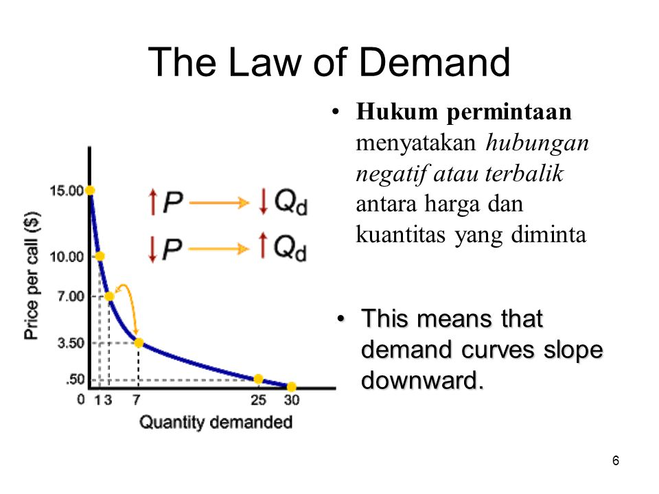 The Law of Demand Hukum permintaan menyatakan hubungan negatif atau terbalik antara harga dan kuantitas yang diminta.