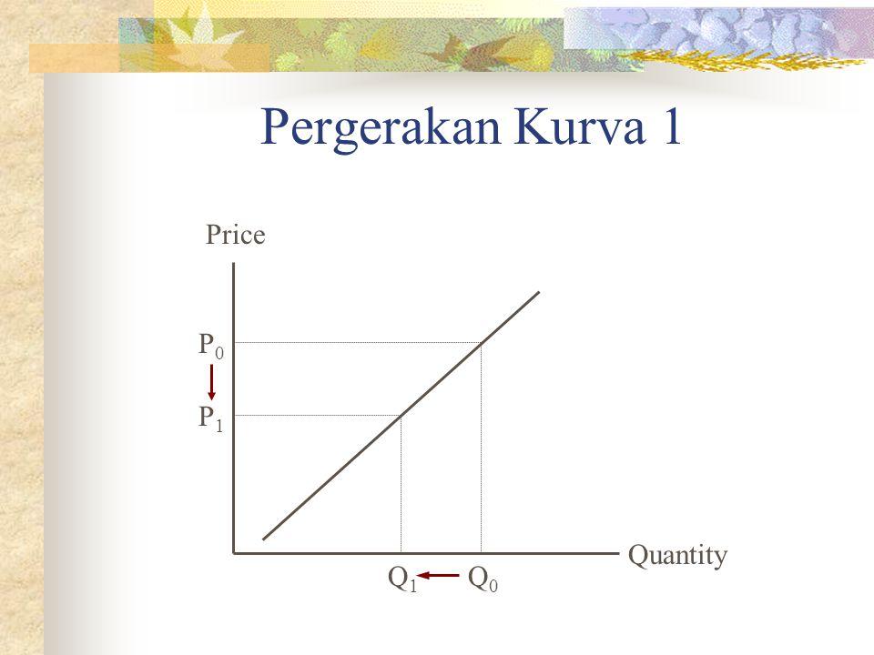 Pergerakan Kurva 1 Price P0 P1 Quantity Q1 Q0