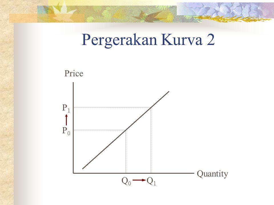 Pergerakan Kurva 2 Price P1 P0 Quantity Q0 Q1