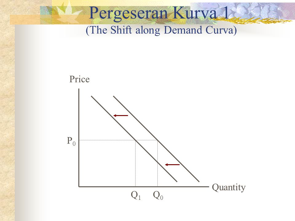 Pergeseran Kurva 1 (The Shift along Demand Curva)