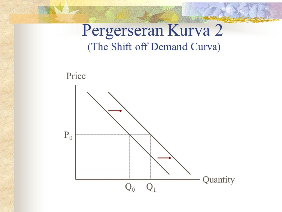 Pergerseran Kurva 2 (The Shift off Demand Curva)
