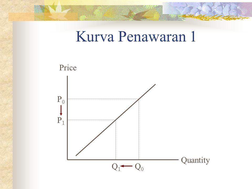 Kurva Penawaran 1 Price P0 P1 Quantity Q1 Q0