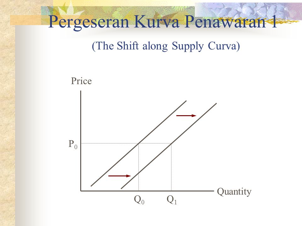 Pergeseran Kurva Penawaran 1 (The Shift along Supply Curva)