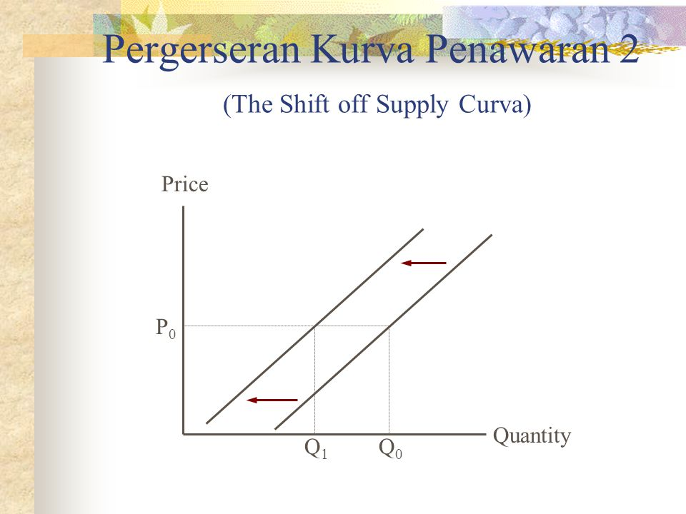 Pergerseran Kurva Penawaran 2 (The Shift off Supply Curva)