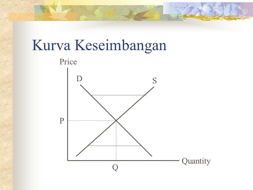 Kurva Keseimbangan Price D S P Quantity Q