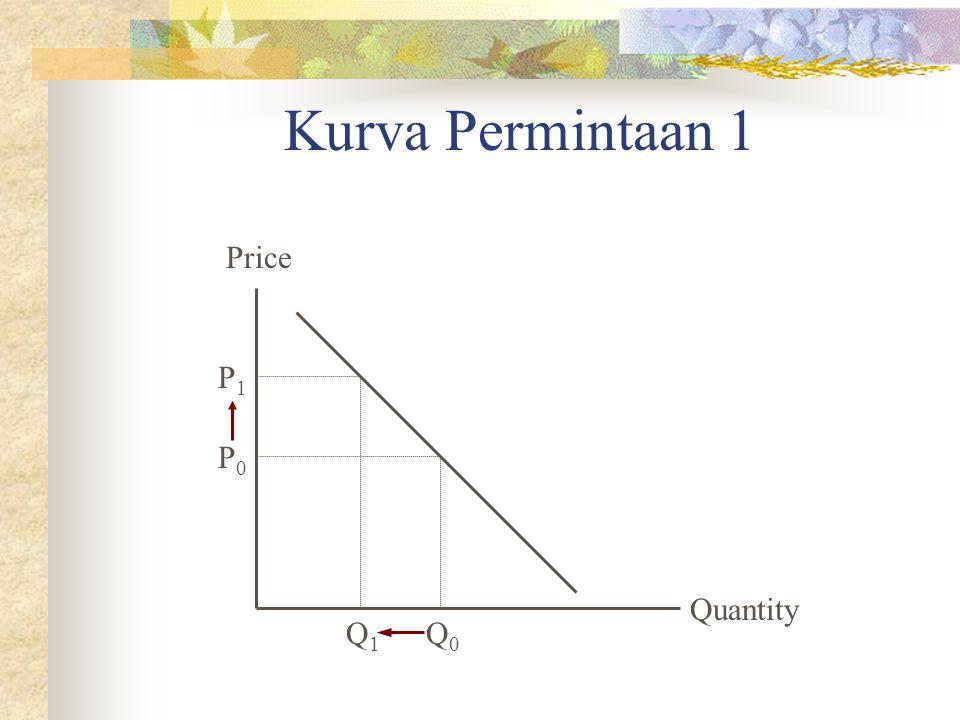Kurva Permintaan 1 Price P1 P0 Quantity Q1 Q0
