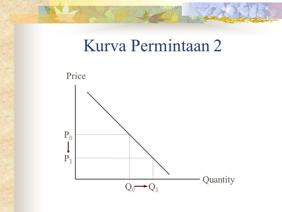 Kurva Permintaan 2 Price P0 P1 Quantity Q0 Q1