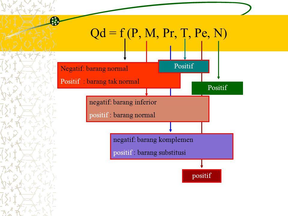 Qd = f (P, M, Pr, T, Pe, N) Positif Negatif: barang normal