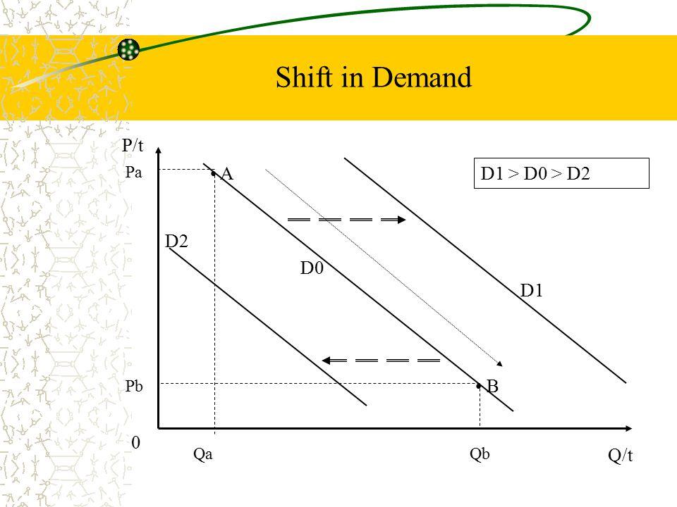 Shift in Demand P/t Pa A D1 > D0 > D2 D2 D0 D1 Pb B Qa Qb Q/t