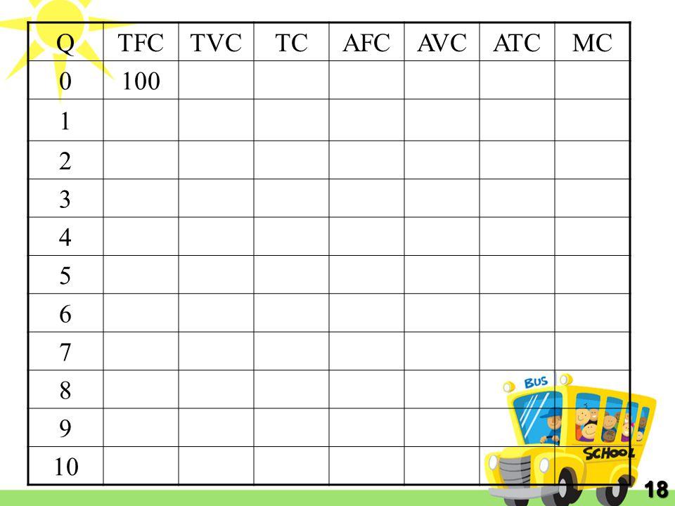 Q TFC TVC TC AFC AVC ATC MC 100 1 2 3 4 5 6 7 8 9 10 18