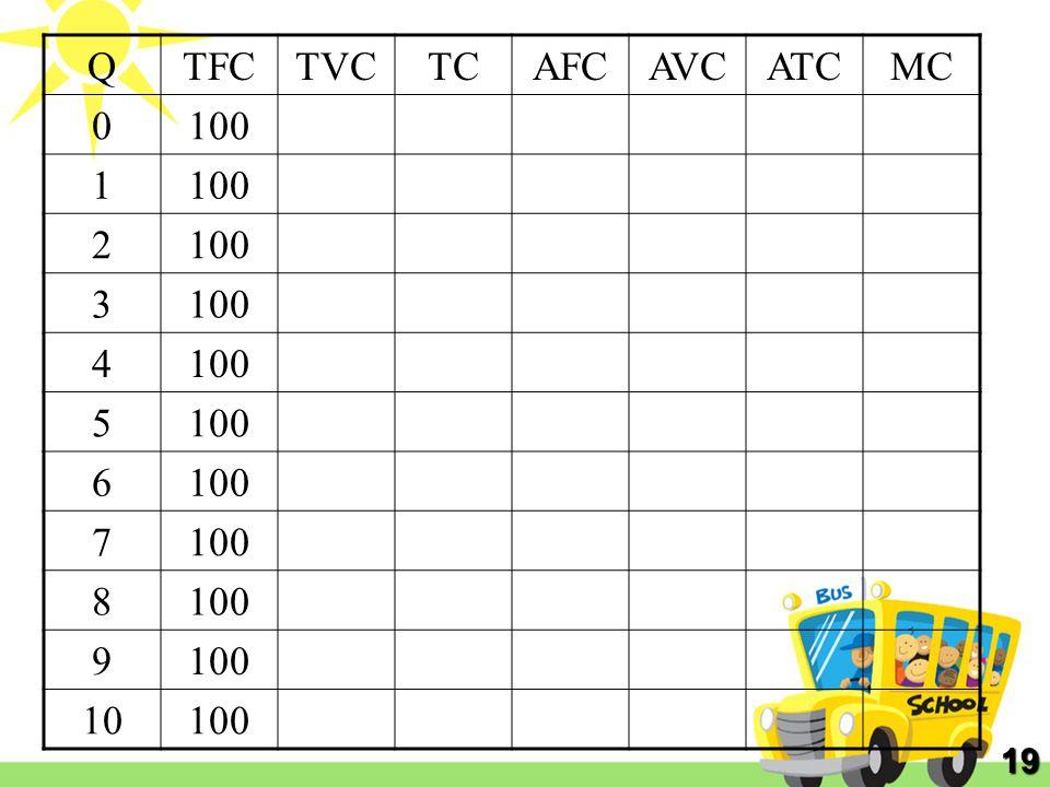 Q TFC TVC TC AFC AVC ATC MC 100 1 2 3 4 5 6 7 8 9 10 19