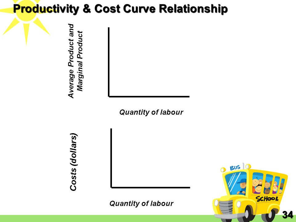 Productivity & Cost Curve Relationship
