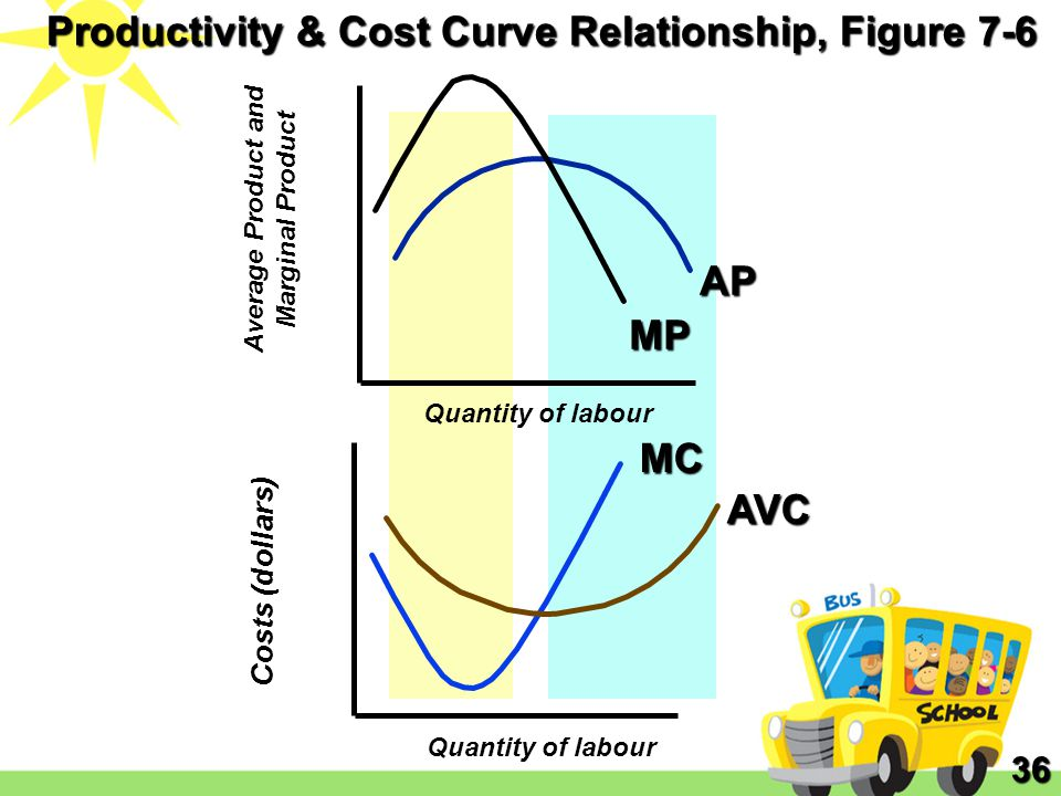 Productivity & Cost Curve Relationship, Figure 7-6
