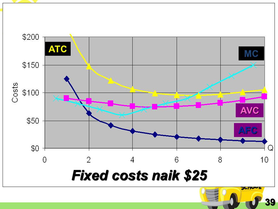 ATC MC AVC AFC Fixed costs naik $25 39