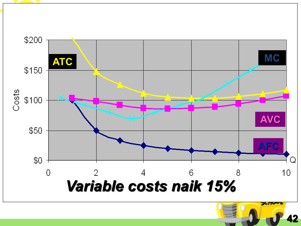 MC ATC AVC AFC Variable costs naik 15% 42
