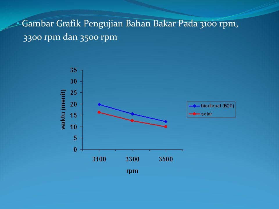 Gambar Grafik Pengujian Bahan Bakar Pada 3100 rpm,