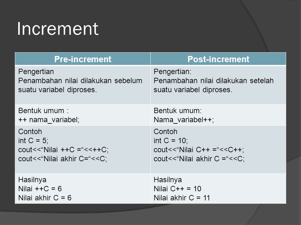 Increment Pre-increment Post-increment Pengertian