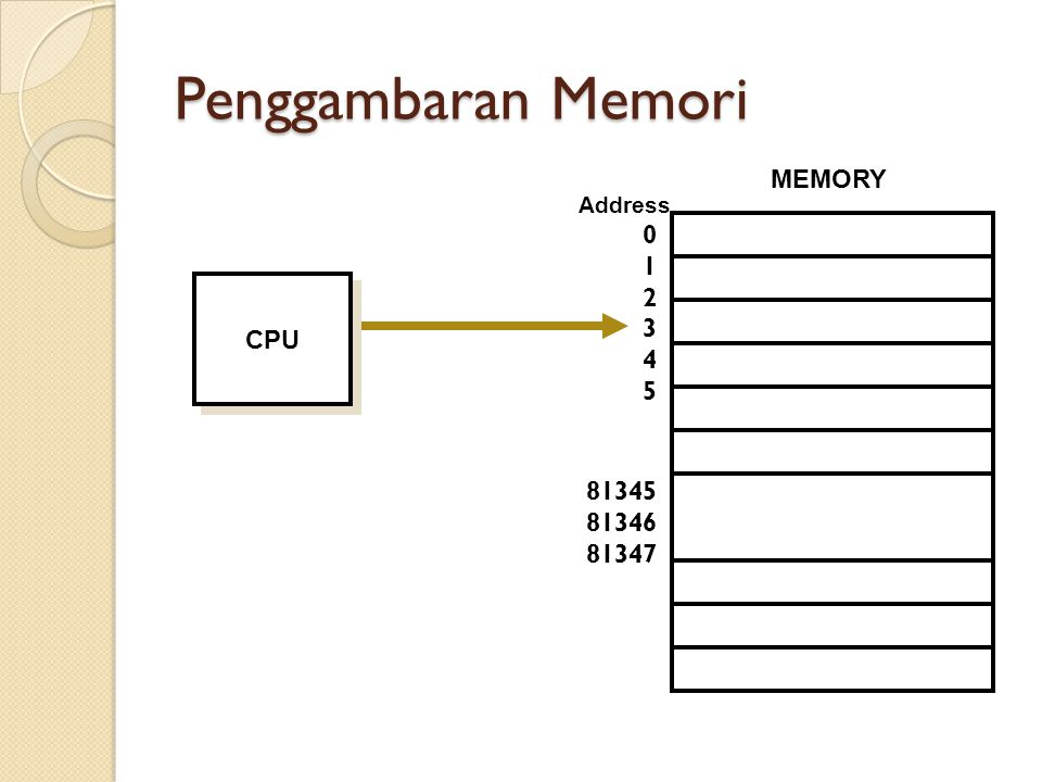 Penggambaran Memori MEMORY 1 2 3 4 5 81345 81346 81347 Address CPU