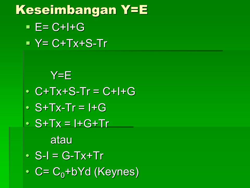 Keseimbangan Y=E E= C+I+G Y= C+Tx+S-Tr Y=E C+Tx+S-Tr = C+I+G