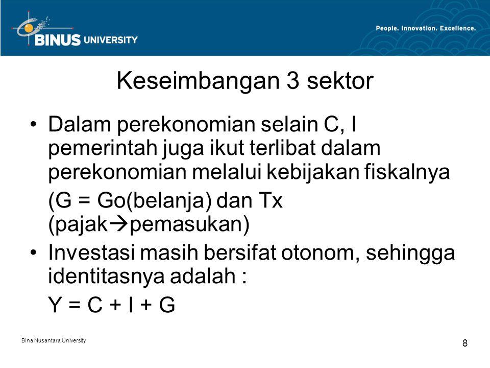 Keseimbangan 3 sektor Dalam perekonomian selain C, I pemerintah juga ikut terlibat dalam perekonomian melalui kebijakan fiskalnya.