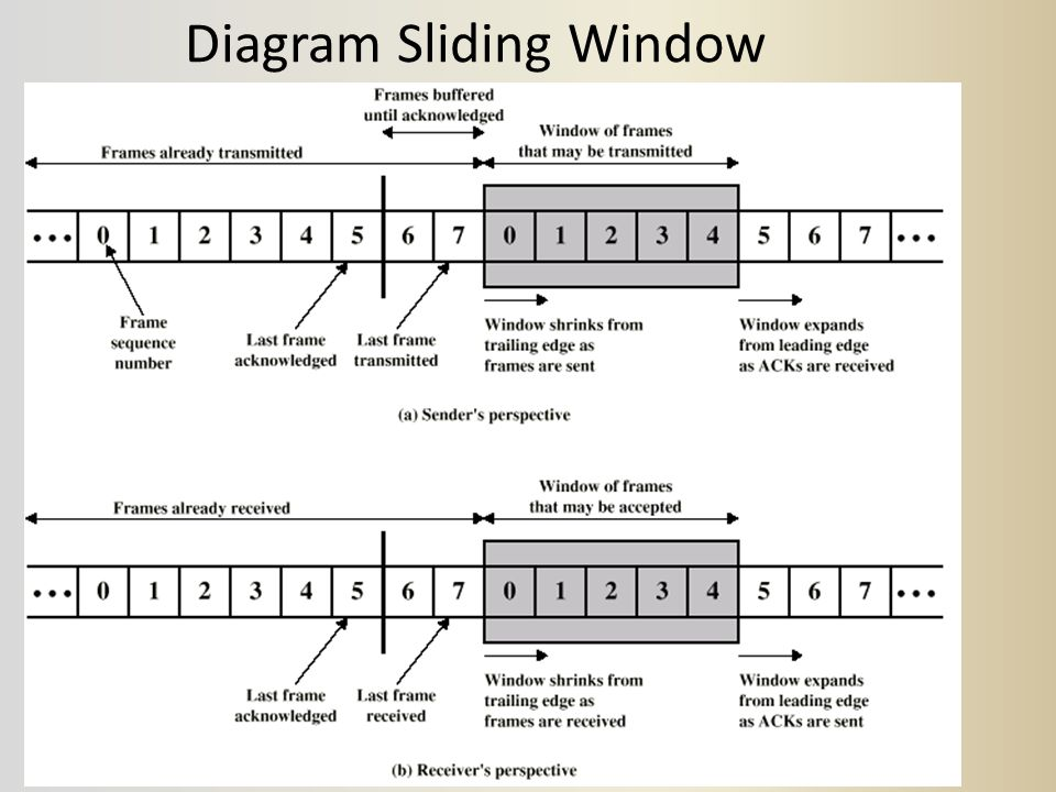 Diagram Sliding Window