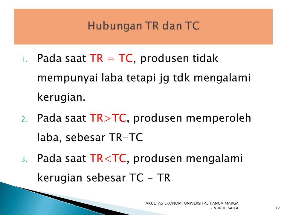 Pada saat TR>TC, produsen memperoleh laba, sebesar TR-TC