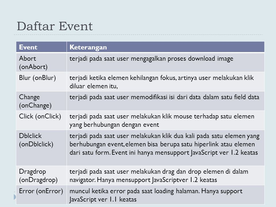 Daftar Event Event Keterangan Abort (onAbort)