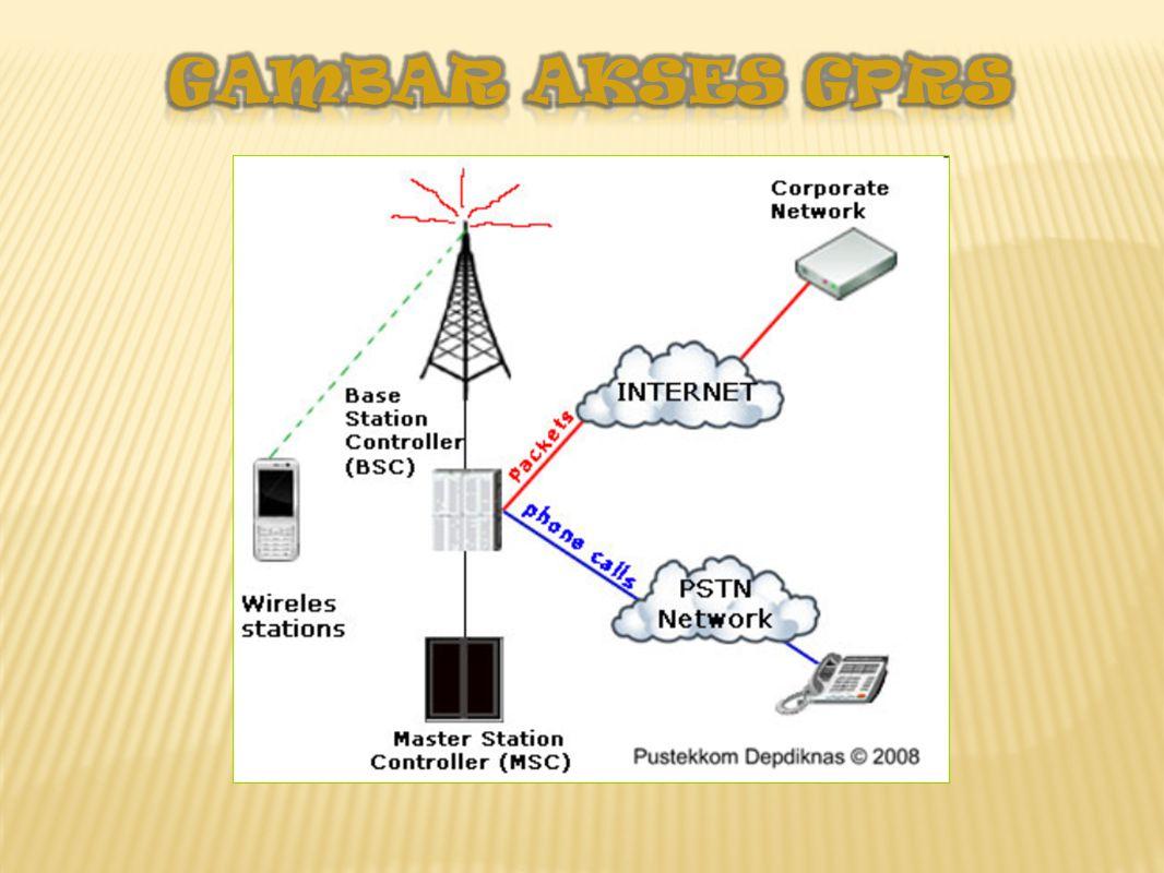 GAMBAR AKSES GPRS