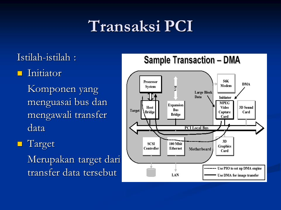 Transaksi PCI Istilah-istilah : Initiator