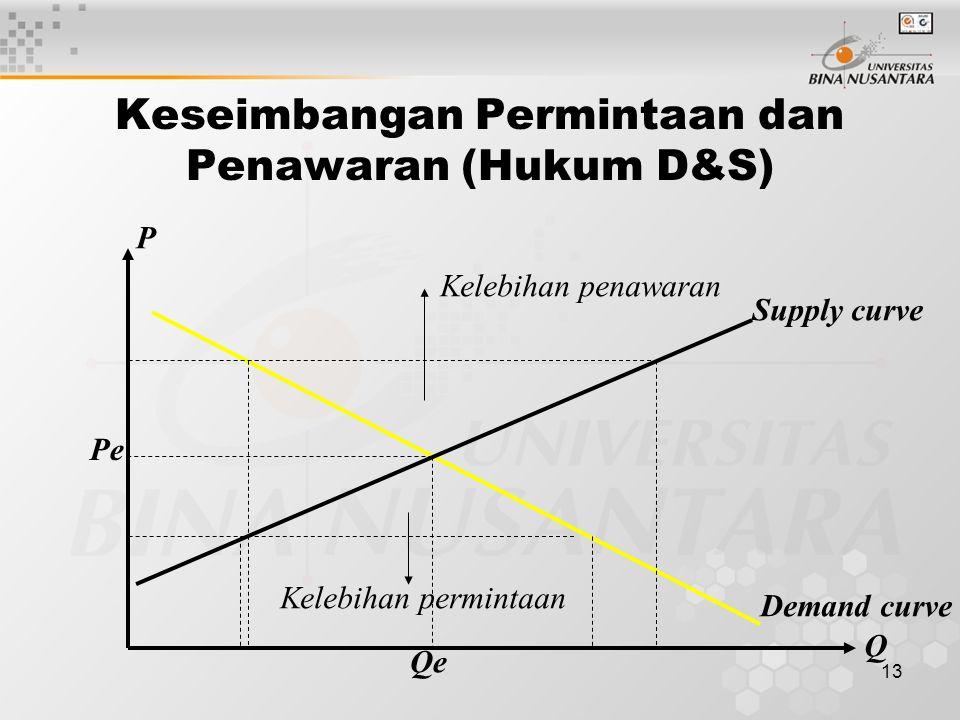 Keseimbangan Permintaan dan Penawaran (Hukum D&S)
